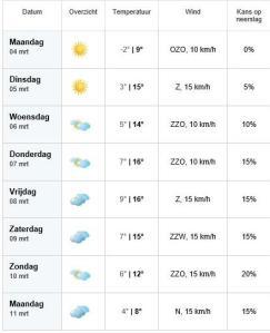 weersvooruitzicht 2 maart